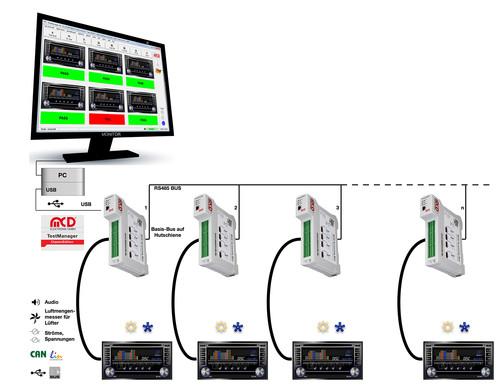 MCD Elektronik GmbH - Screening Box